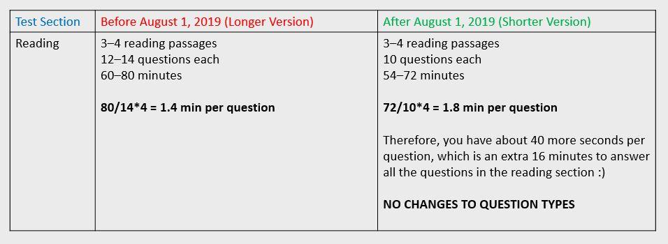 تغییرات ساختاری آزمون TOEFL در Reading