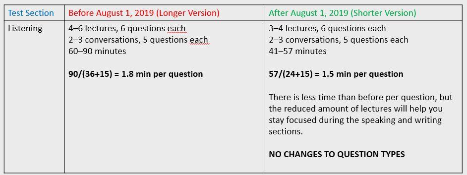 تغییرات ساختاری آزمون TOEFL در Listening