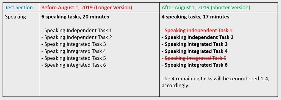تغییرات ساختاری آزمون TOEFL در Speaking
